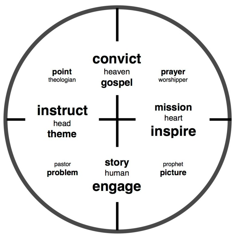 Integrative Preaching Model